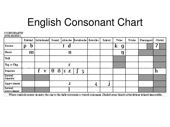 English Consonant Chart
