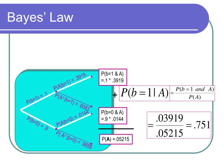 P(A|b=1) = .3919.