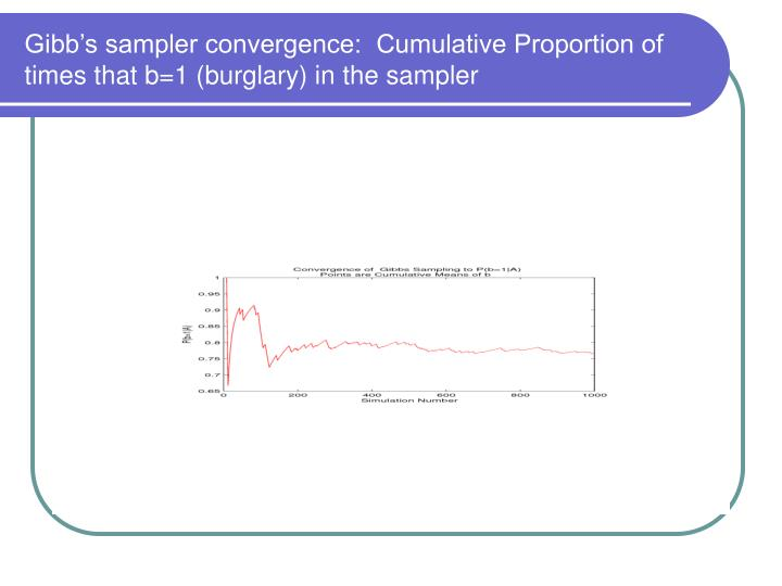 Gibb's sampler convergence:  Cumulative Proportion of times that b=1 (burglary) in the sampler