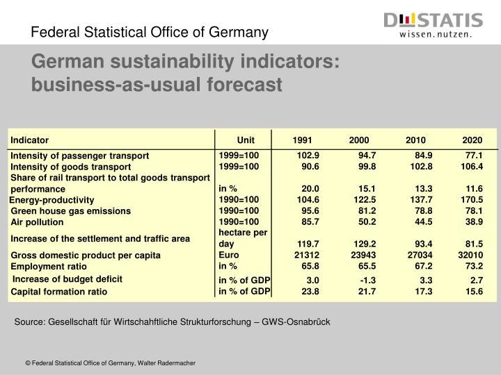 German sustainability indicators: