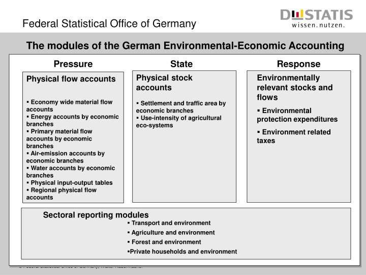 The modules of the German Environmental-Economic Accounting