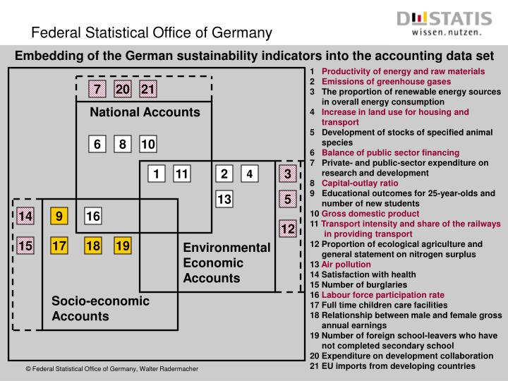 Embedding of the German sustainability indicators into the accounting data set
