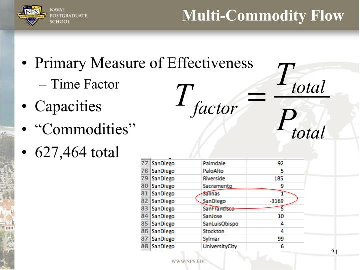 Multi-Commodity Flow