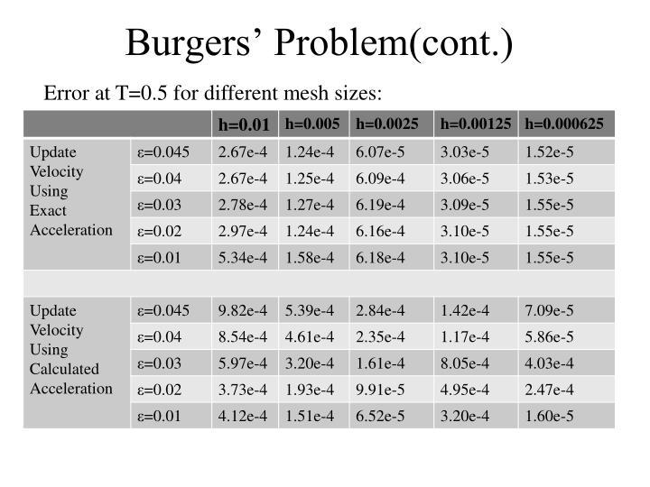 Burgers' Problem(cont.)