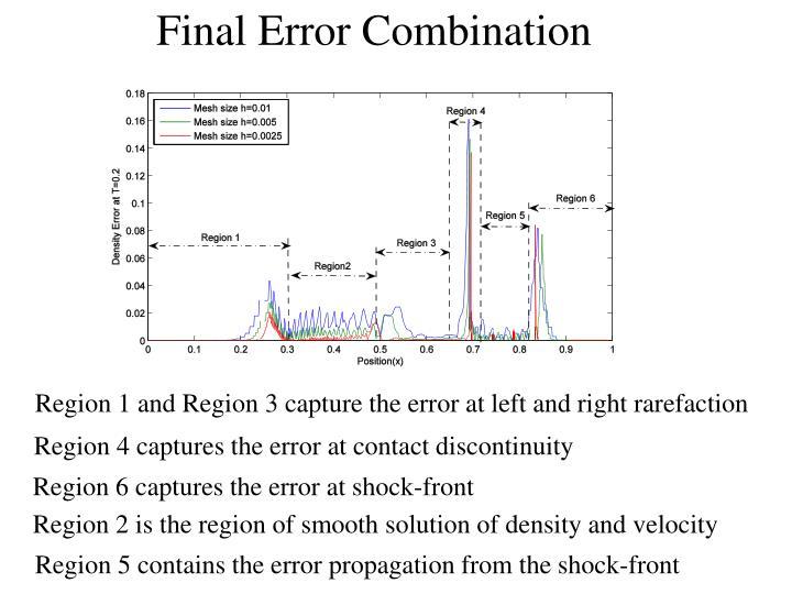 Final Error Combination