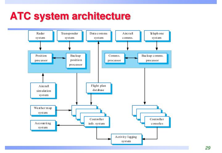 ATC system architecture