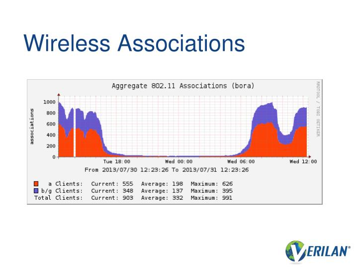 Wireless Associations