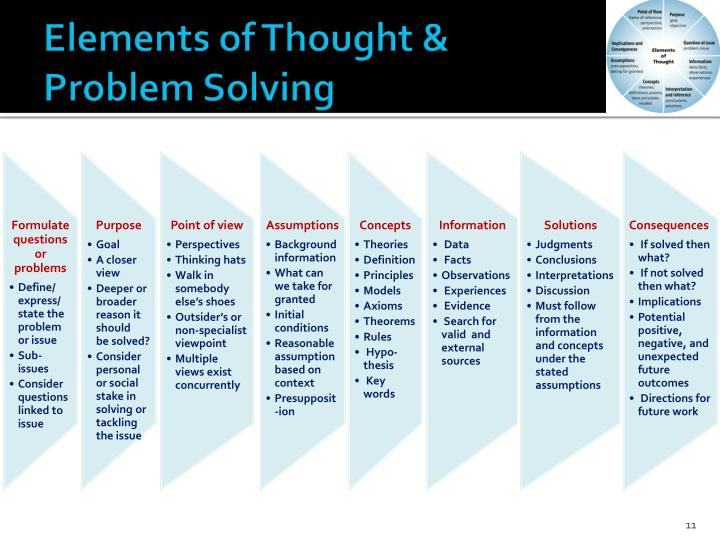Elements of Thought &                 Problem Solving