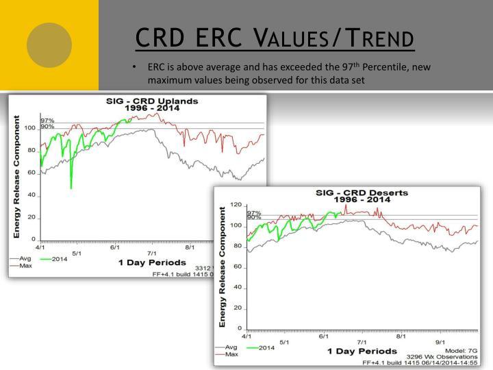 CRD ERC Values/Trend
