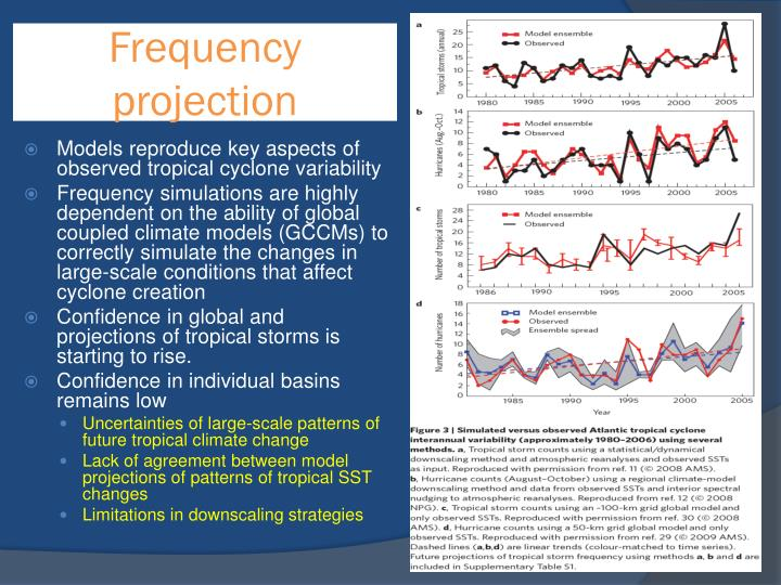 Frequency projection