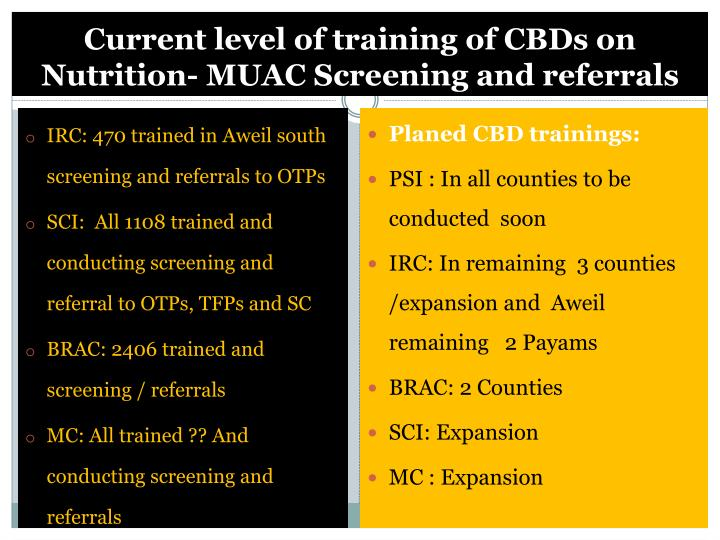 Current level of training of CBDs on Nutrition- MUAC Screening and referrals