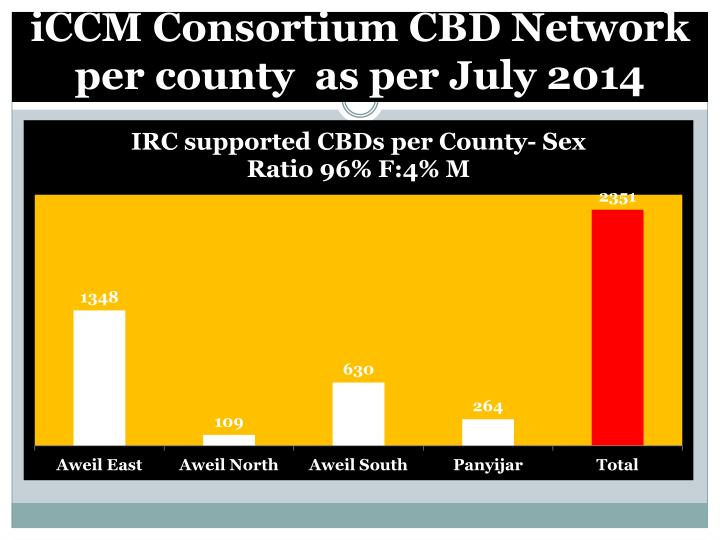 iCCM Consortium CBD Network per county  as per July 2014