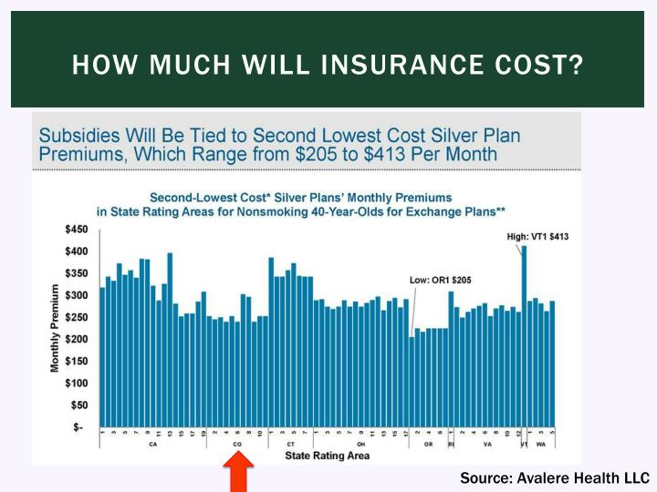 How much will Insurance cost?