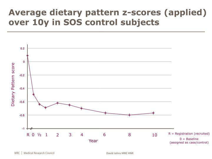 Average dietary