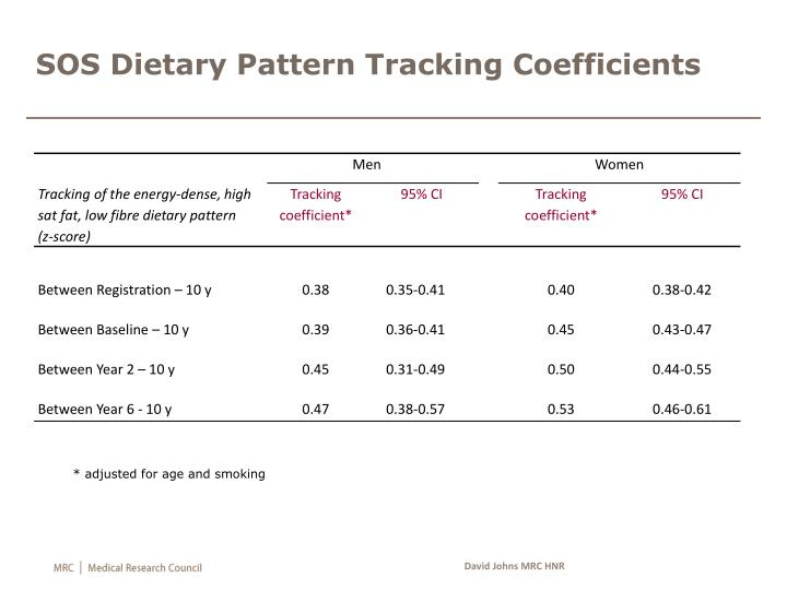 SOS Dietary Pattern Tracking Coefficients