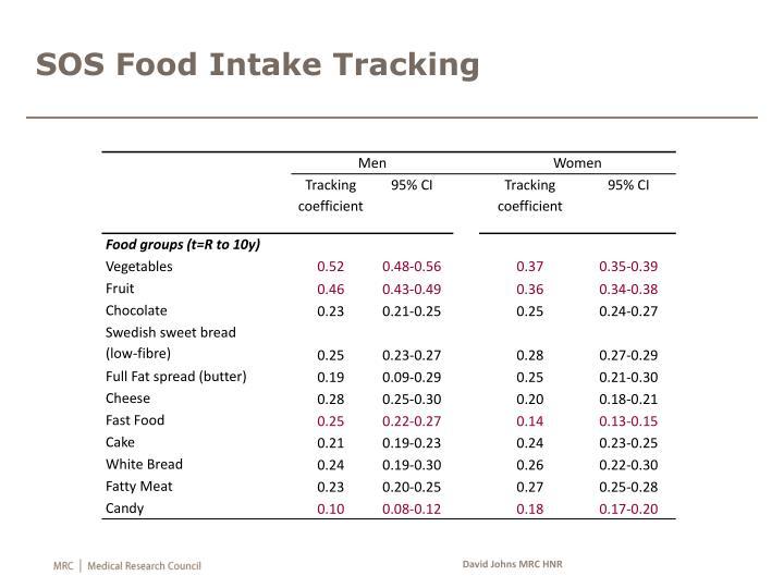 SOS Food Intake Tracking