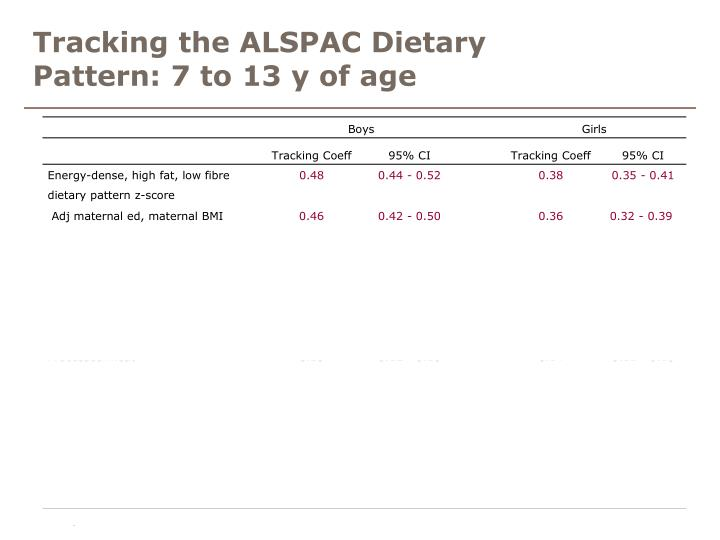 Tracking the ALSPAC Dietary Pattern: 7 to 13 y of age