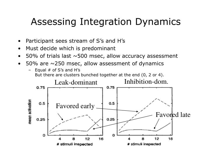 Assessing Integration Dynamics