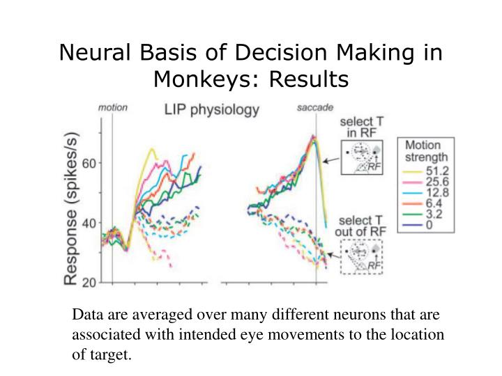 Neural Basis of Decision Making in Monkeys: Results