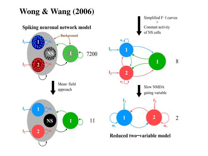 Wong & Wang (2006)