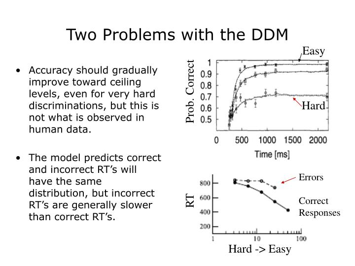 Two Problems with the DDM