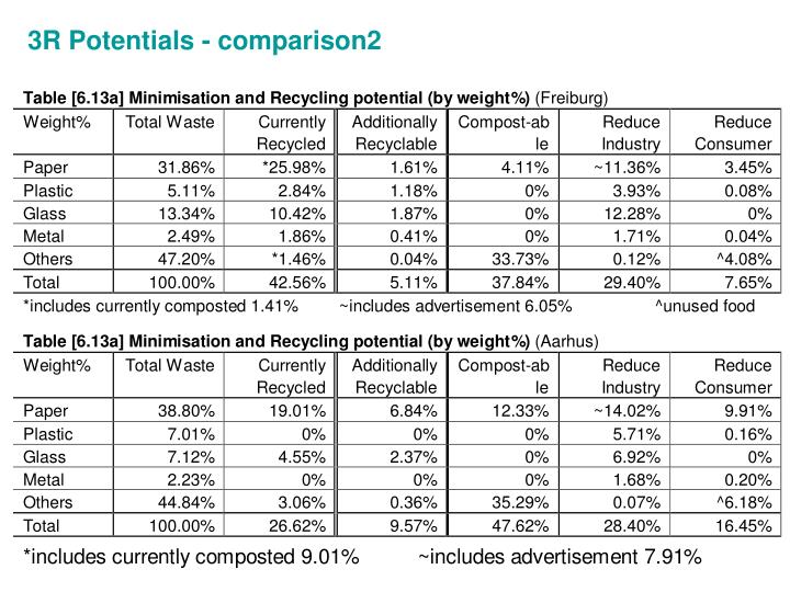3R Potentials - comparison2