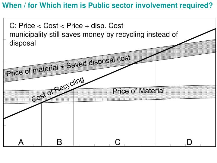 When / for Which item is Public sector involvement required?