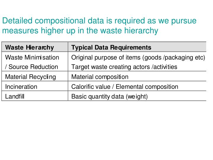 Detailed compositional data is required as we pursue