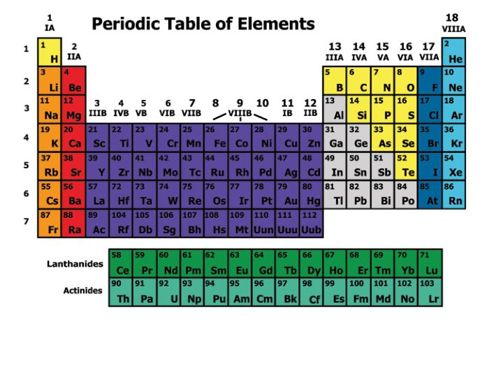 elements of the periodic table essay