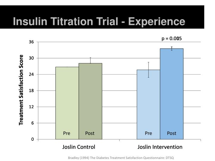 Insulin Titration Trial - Experience