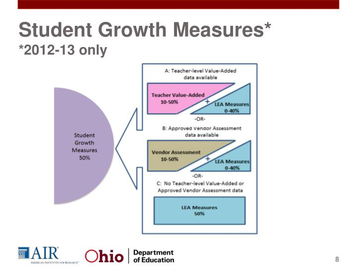 Student Growth Measures*