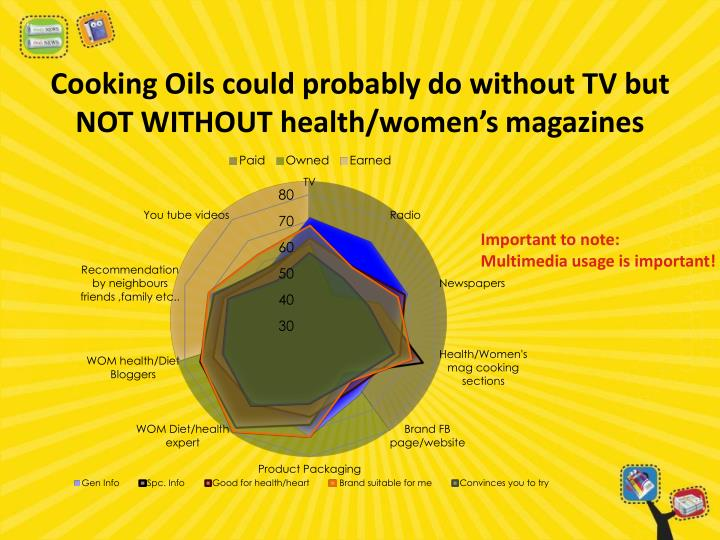 Cooking Oils could probably do without TV but