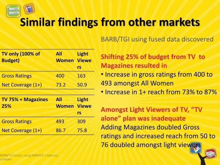 Similar findings from other markets