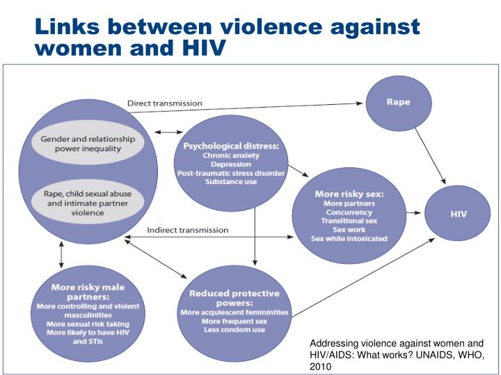 relationship between gender based violence and hiv aids in africa