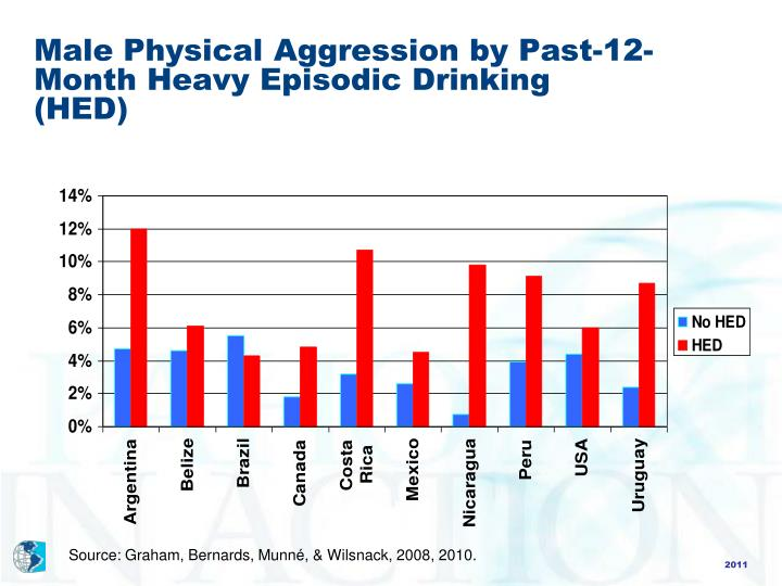 health heavy episodic drinking The substance abuse and mental health services administration  samhsa defines heavy alcohol use as binge drinking on 5 or more days in the past month.