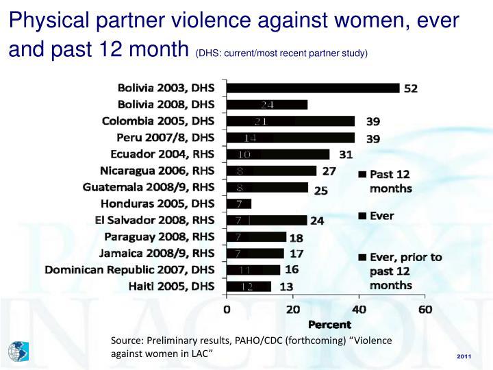 relationship between hiv and gender based violence ppt