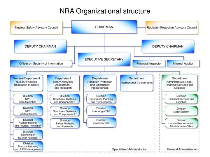NRA Organizational structure