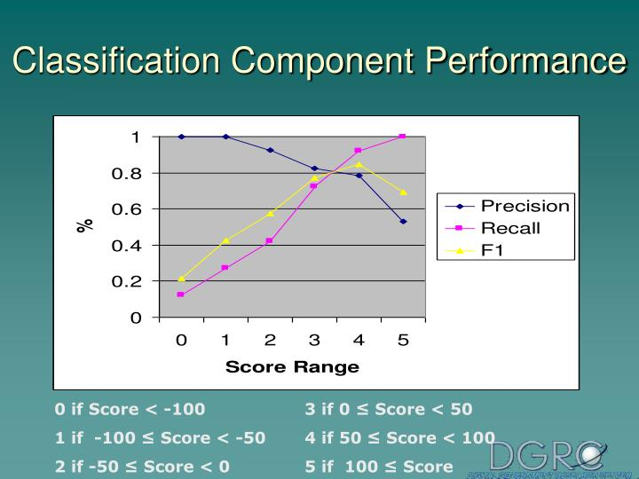 Classification Component Performance