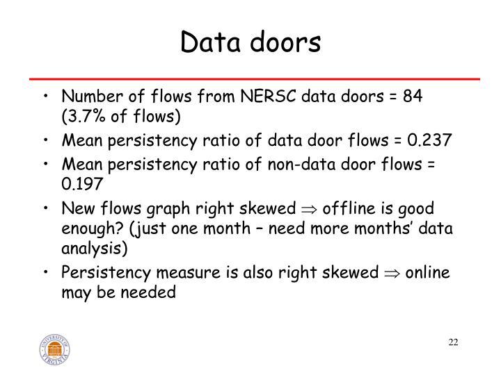 Data doors