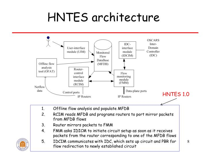 HNTES architecture