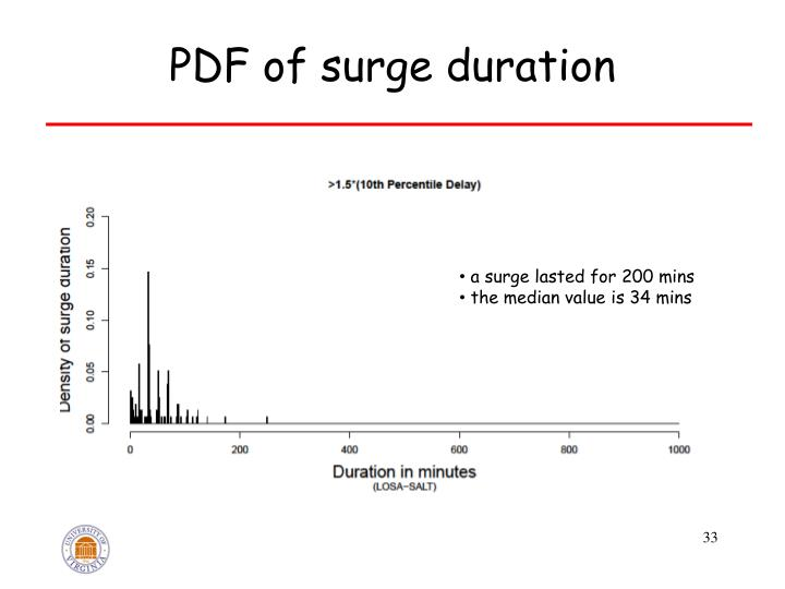 PDF of surge duration