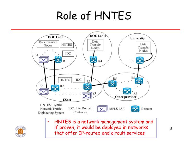 Role of HNTES