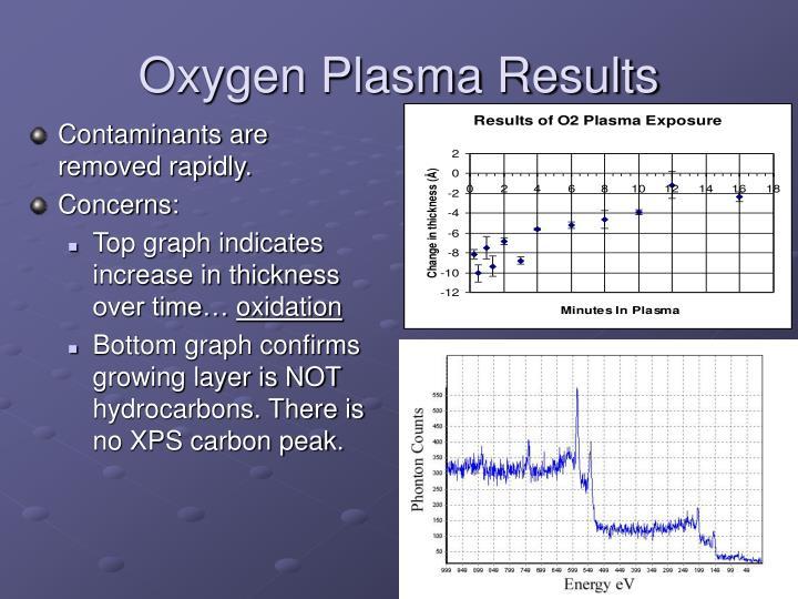 Oxygen Plasma Results