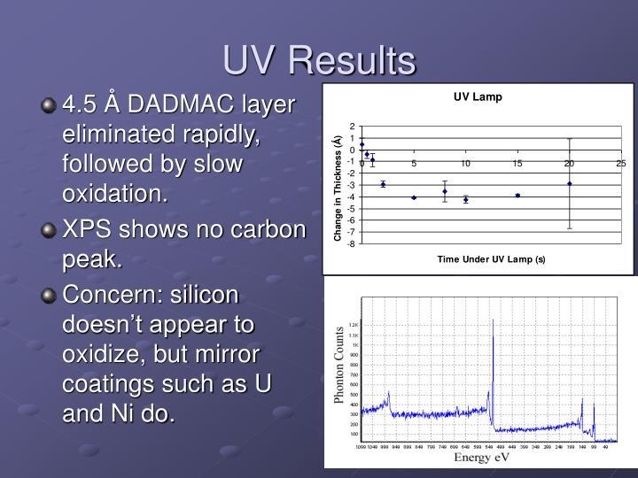 UV Results