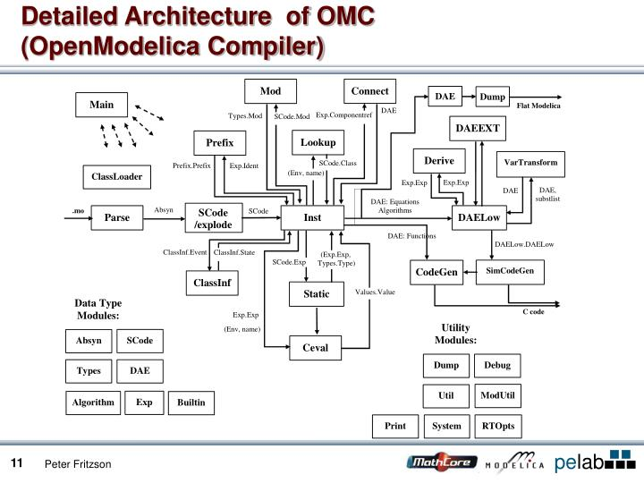 Detailed Architecture  of OMC
