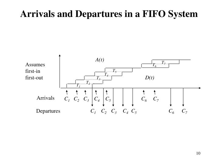 Arrivals and Departures in a FIFO System