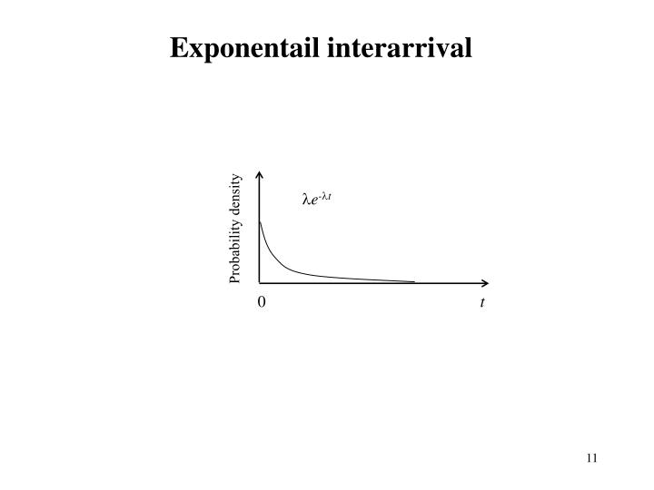 Exponentail interarrival