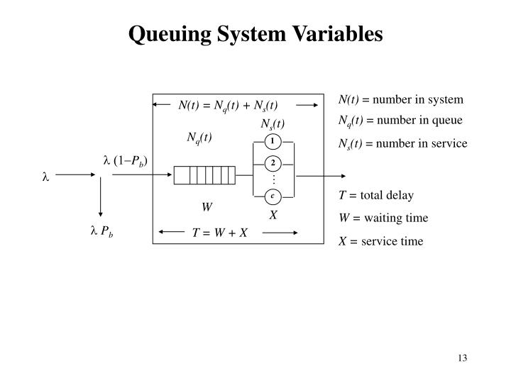 Queuing System Variables
