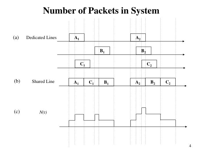Number of Packets in System