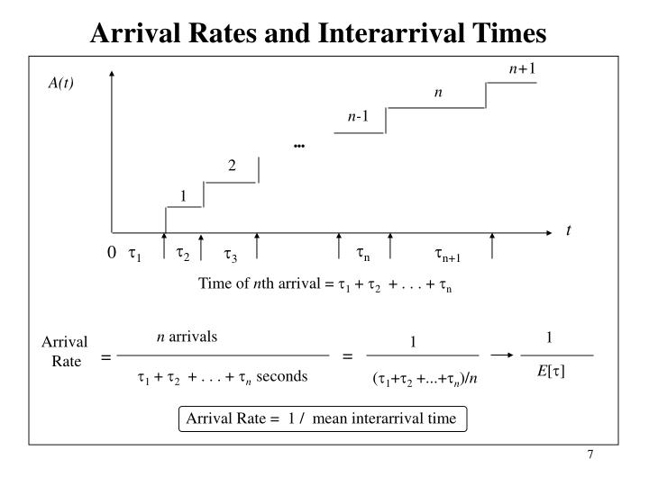 Arrival Rates and Interarrival Times